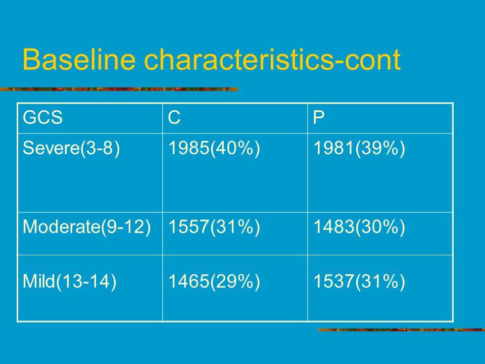 GCSCP Severe(3-8)1985(40%)1981(39%) Moderate(9-12) Mild(13-14) 1557(31%) 1465(29%) 1483(30%) 1537(31%) Baseline characteristics-cont
