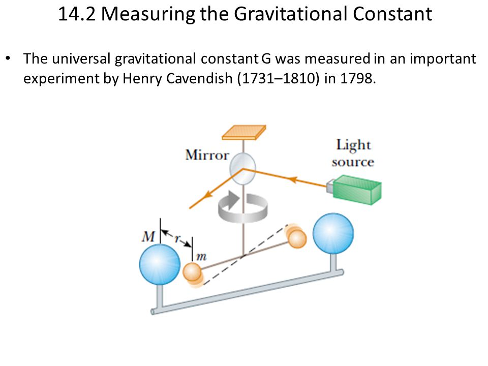 14.2 Measuring the Gravitational Constant The universal gravitational constant G was measured in an important experiment by Henry Cavendish (1731–1810) in 1798.