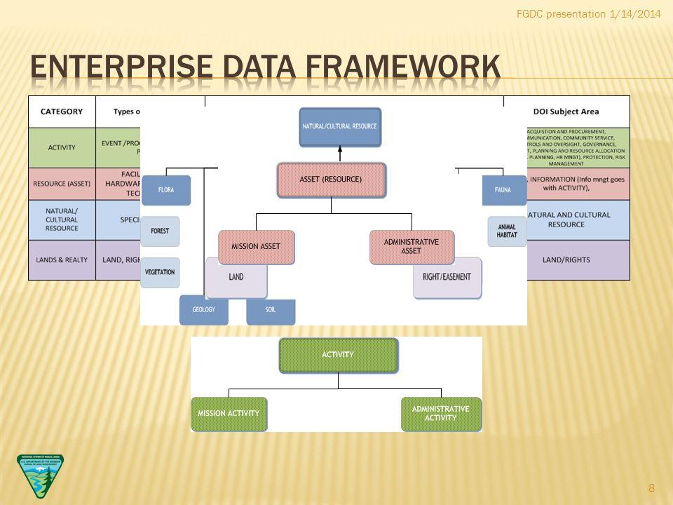 FGDC presentation 1/14/2014 8