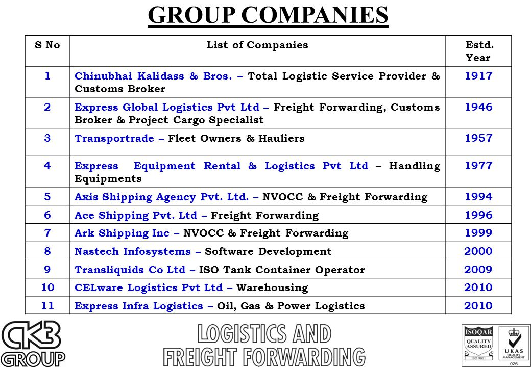 S NoList of Companies Estd.Year 1Chinubhai Kalidass & Bros.