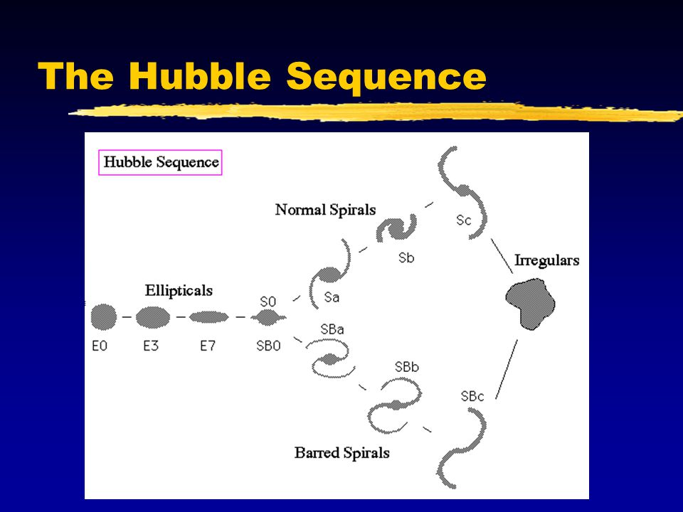 The Hubble Sequence, sometimes called the `tuning fork diagram', indicates the different galaxy types.