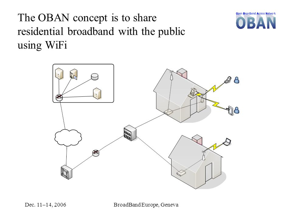 Dec. 11–14, 2006BroadBand Europe, Geneva