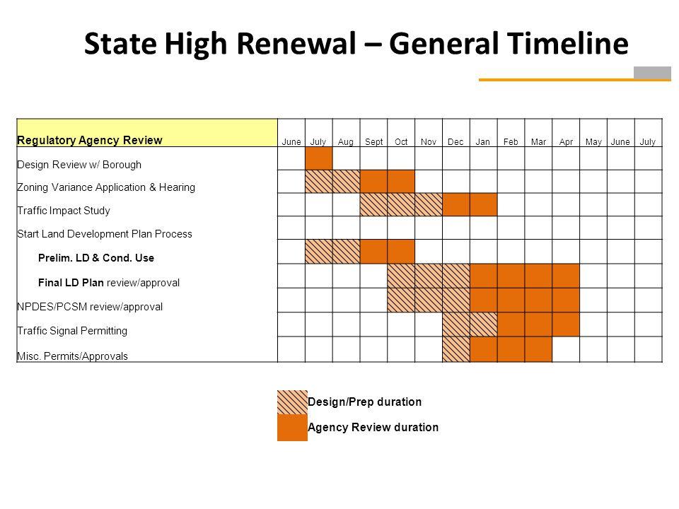 State High Renewal – General Timeline Regulatory Agency Review JuneJulyAugSeptOctNovDecJanFebMarAprMayJuneJuly Design Review w/ Borough Zoning Variance Application & Hearing Traffic Impact Study Start Land Development Plan Process Prelim.