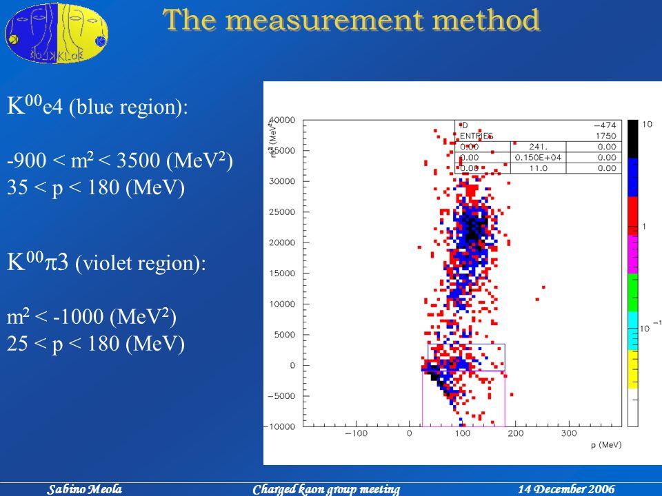 Sabino Meola Charged kaon group meeting 14 December 2006 The measurement method K 00 e4 (blue region): -900 < m 2 < 3500 (MeV 2 ) 35 < p < 180 (MeV)    3 (violet region): m 2 < -1000 (MeV 2 ) 25 < p < 180 (MeV)