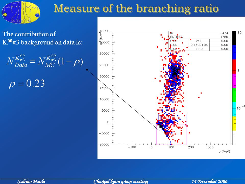 Sabino Meola Charged kaon group meeting 14 December 2006 Measure of the branching ratio The contribution of    background on data is: