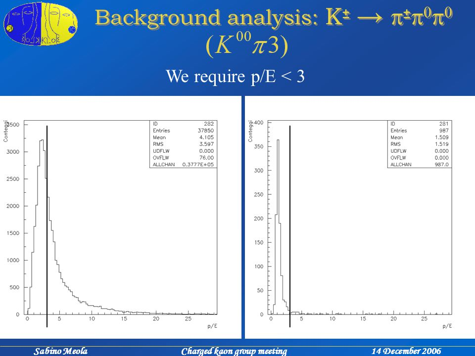 Sabino Meola Charged kaon group meeting 14 December 2006 Background analysis: K ± →  ±     We require p/E < 3