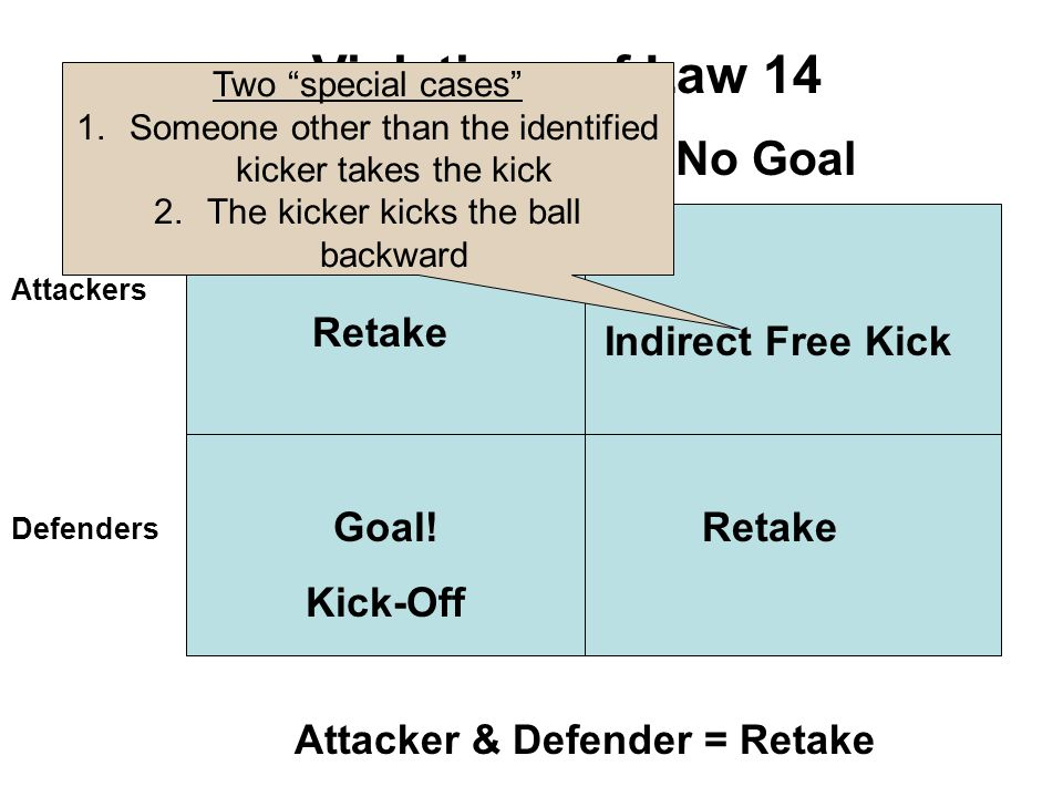 """20 Violations of Law 14 Attackers Defenders GoalNo Goal Attacker & Defender = Retake Retake Goal! Kick-Off Retake Indirect Free Kick Two """"special case"""