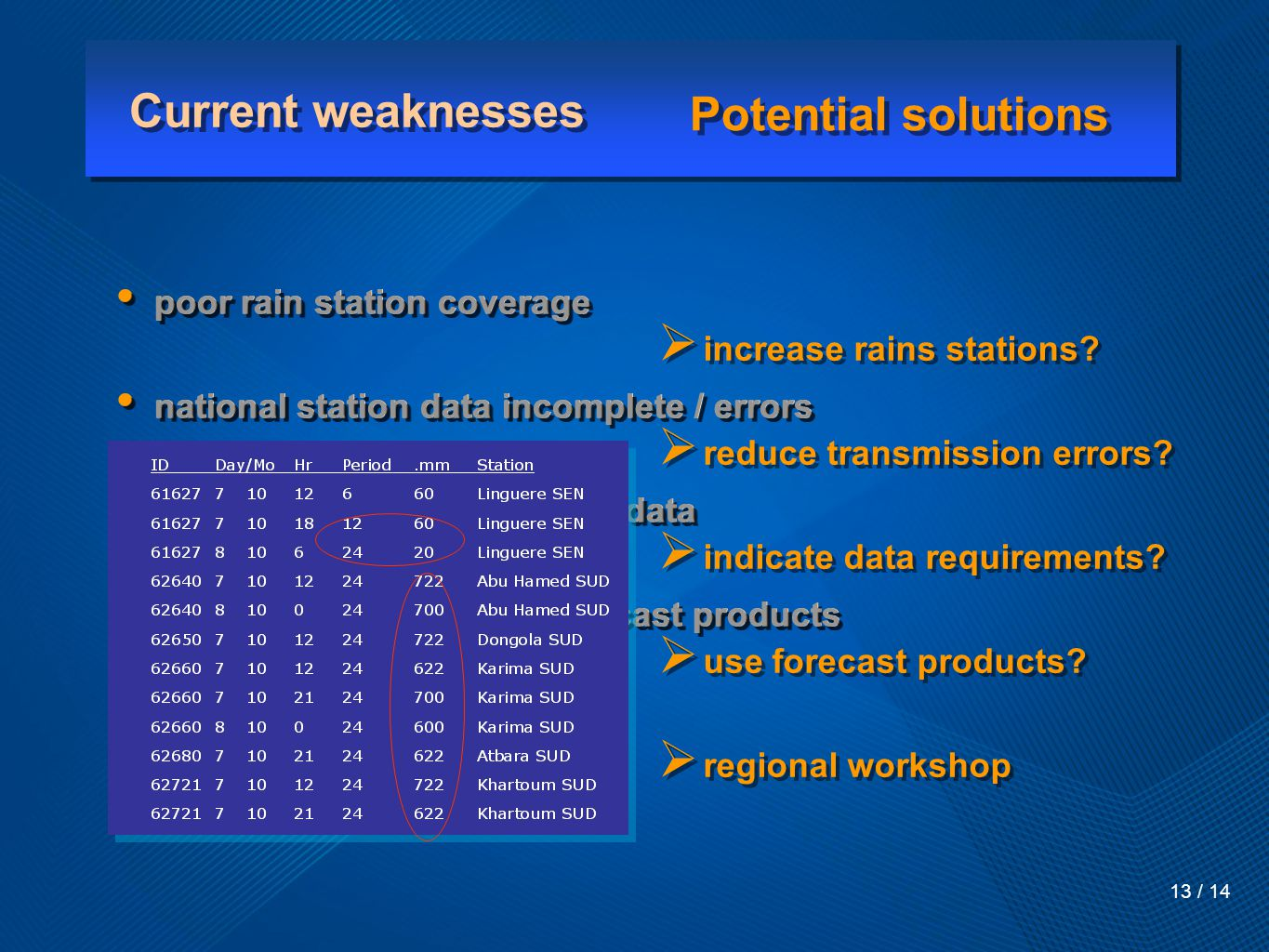 Current weaknesses 13 / 14 poor rain station coverage national station data incomplete / errors NLCC does not make use of data FAO/DLIS does not use forecast products weak NLCC / NMHS link poor rain station coverage national station data incomplete / errors NLCC does not make use of data FAO/DLIS does not use forecast products weak NLCC / NMHS link  increase rains stations.
