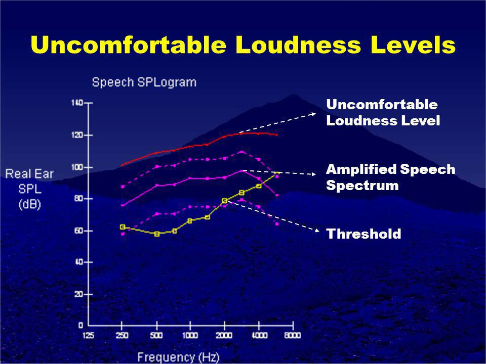 Uncomfortable Loudness Levels Uncomfortable Loudness Level Amplified Speech Spectrum Threshold