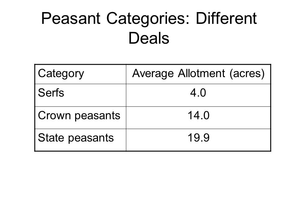 Peasant Categories: Different Deals CategoryAverage Allotment (acres) Serfs4.0 Crown peasants14.0 State peasants19.9