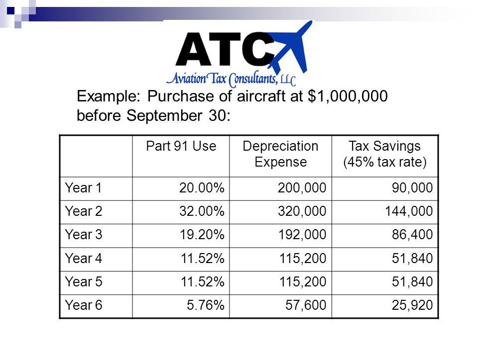 Part 91 UseDepreciation Expense Tax Savings (45% tax rate) Year 120.00%200,00090,000 Year 232.00%320,000144,000 Year 319.20%192,00086,400 Year 411.52%115,20051,840 Year 511.52%115,20051,840 Year 65.76%57,60025,920 Example: Purchase of aircraft at $1,000,000 before September 30: