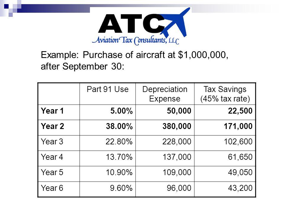 Part 91 UseDepreciation Expense Tax Savings (45% tax rate) Year 15.00%50,00022,500 Year 238.00%380,000171,000 Year 322.80%228,000102,600 Year 413.70%137,00061,650 Year 510.90%109,00049,050 Year 69.60%96,00043,200 Example: Purchase of aircraft at $1,000,000, after September 30: