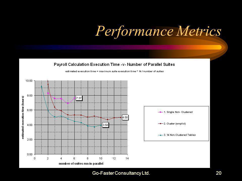 Go-Faster Consultancy Ltd.20 Performance Metrics