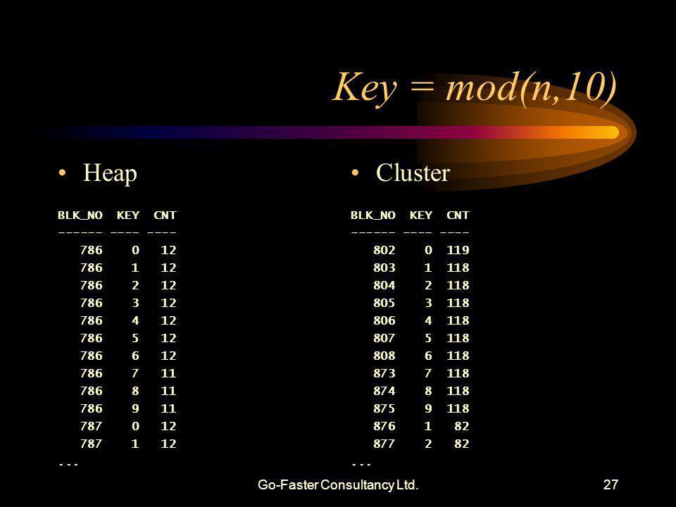 Go-Faster Consultancy Ltd.27 Key = mod(n,10) Heap BLK_NO KEY CNT ------ ---- ---- 786 0 12 786 1 12 786 2 12 786 3 12 786 4 12 786 5 12 786 6 12 786 7 11 786 8 11 786 9 11 787 0 12 787 1 12...