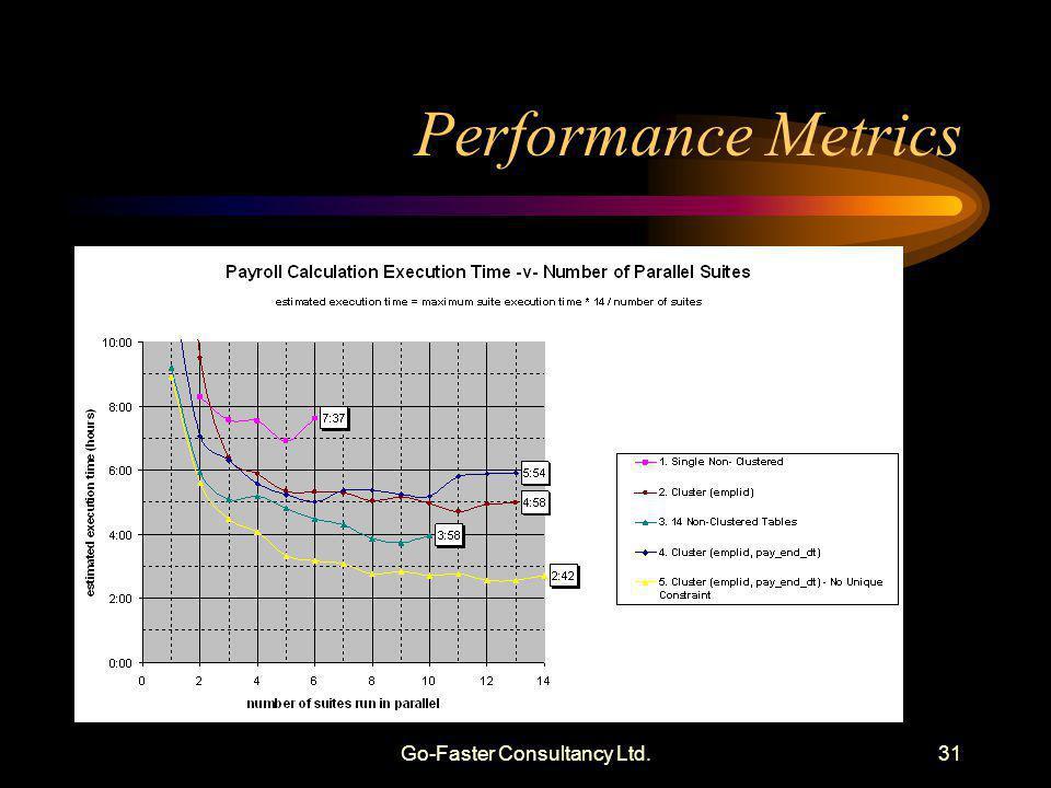 Go-Faster Consultancy Ltd.31 Performance Metrics