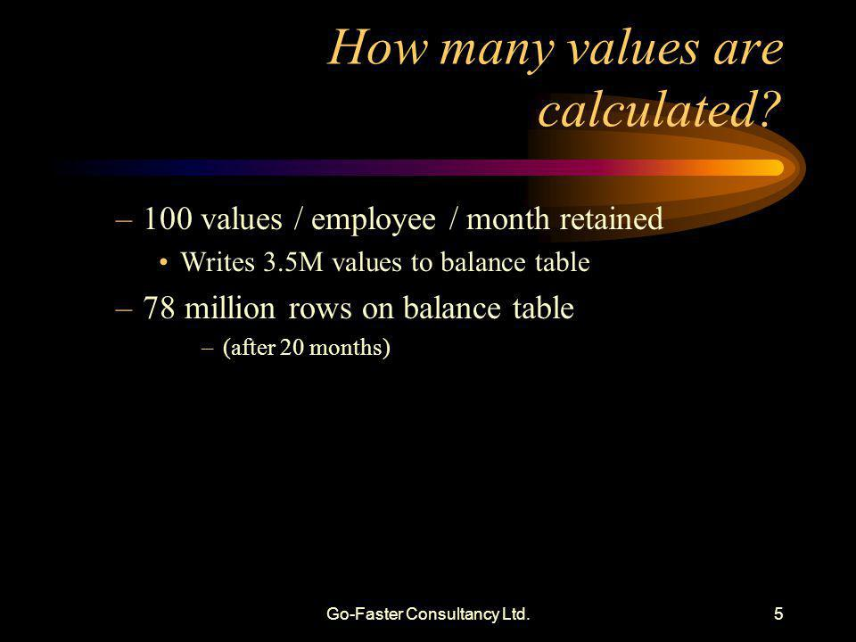 Go-Faster Consultancy Ltd.6 How is payroll calculated.