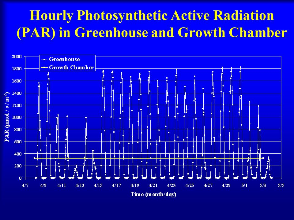 Hourly Photosynthetic Active Radiation (PAR) in Greenhouse and Growth Chamber