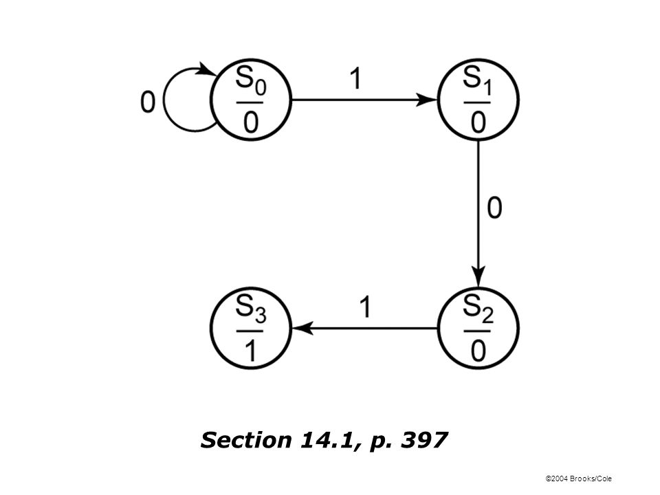 ©2004 Brooks/Cole Figure 14-6: Moore State Graph for Sequence Detector