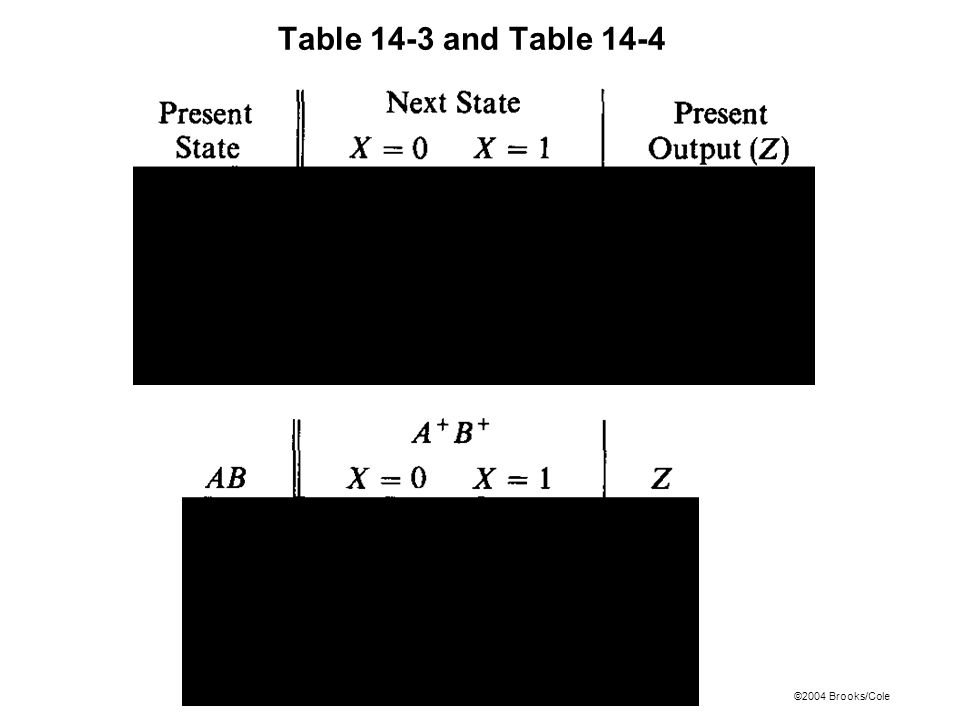 ©2004 Brooks/Cole Table 14-3 and Table 14-4