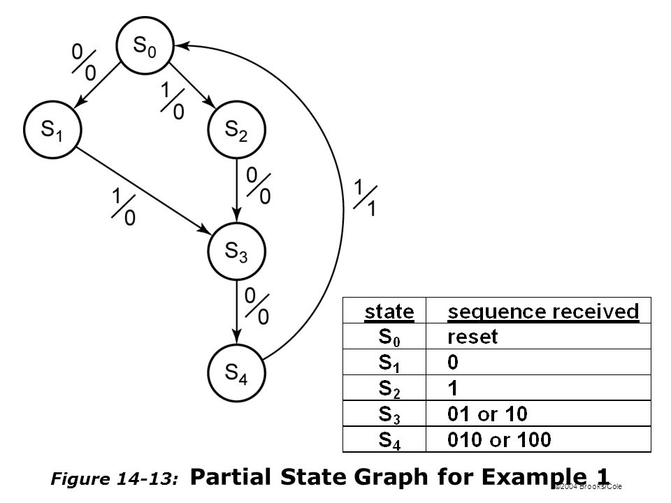 ©2004 Brooks/Cole Figure 14-13: Partial State Graph for Example 1