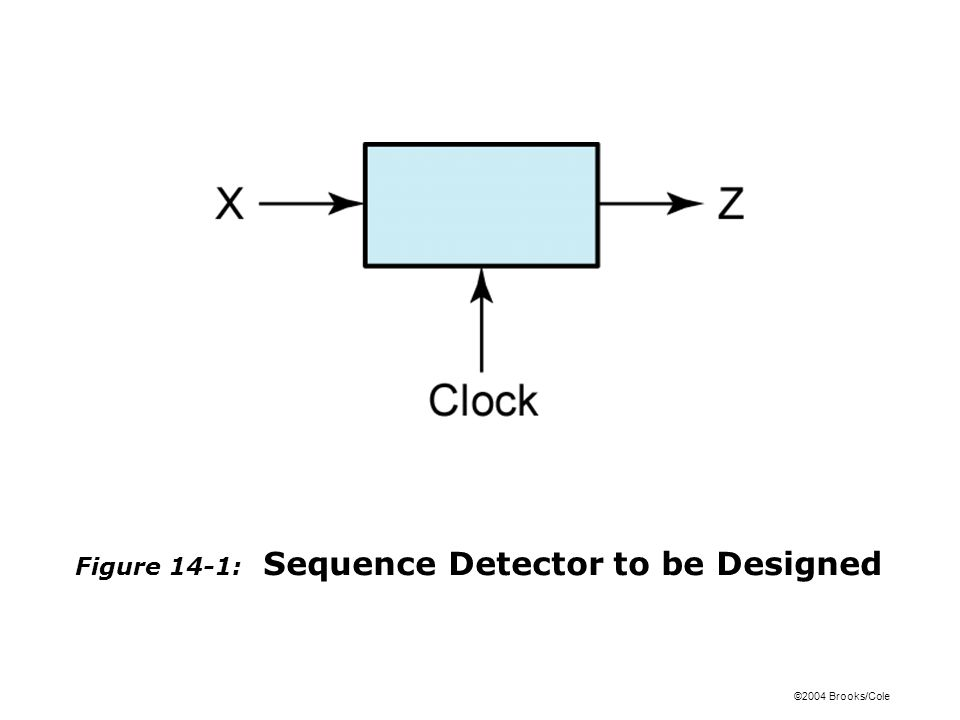 ©2004 Brooks/Cole Figure 14-1: Sequence Detector to be Designed