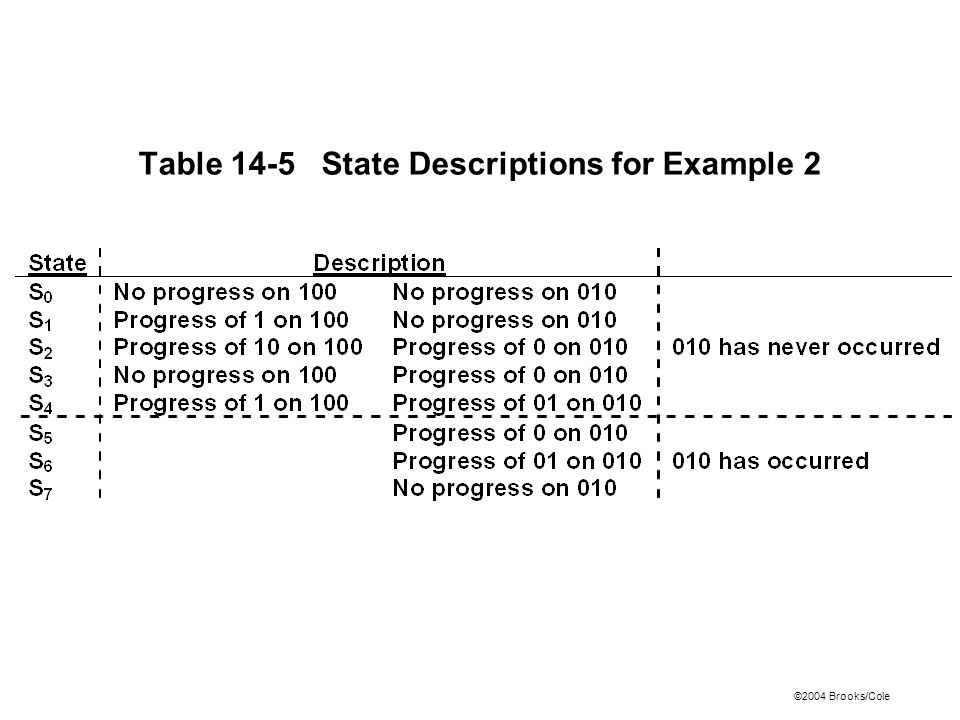 ©2004 Brooks/Cole Table 14-5 State Descriptions for Example 2