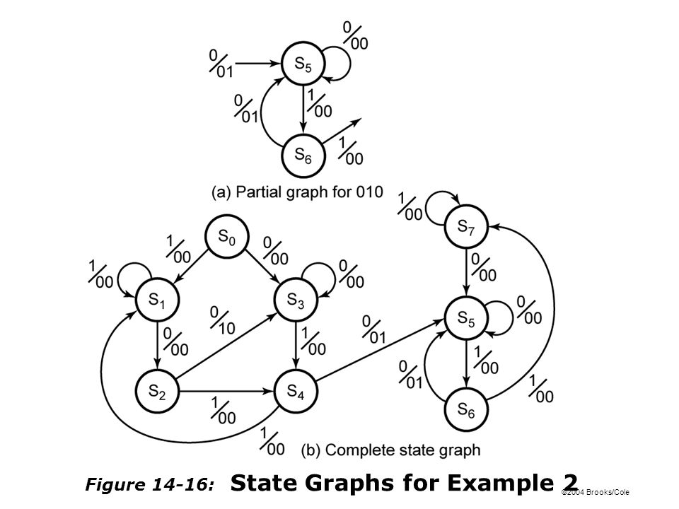 ©2004 Brooks/Cole Figure 14-16: State Graphs for Example 2