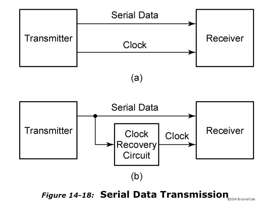 ©2004 Brooks/Cole Figure 14-19: Coding Schemes for Serial Data Transmission