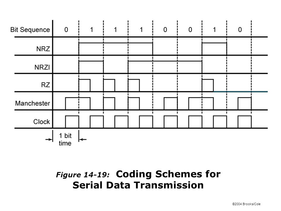©2004 Brooks/Cole Figure 14-20a: Mealy Circuit for NRZ-to-Manchester Conversion