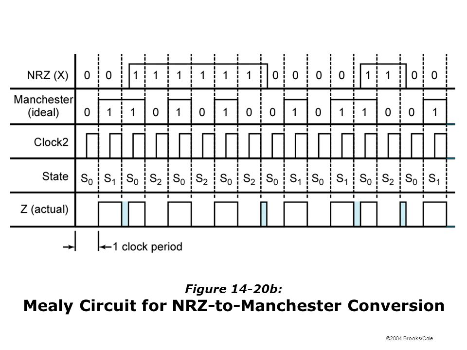 ©2004 Brooks/Cole Figure 14-20b: Mealy Circuit for NRZ-to-Manchester Conversion