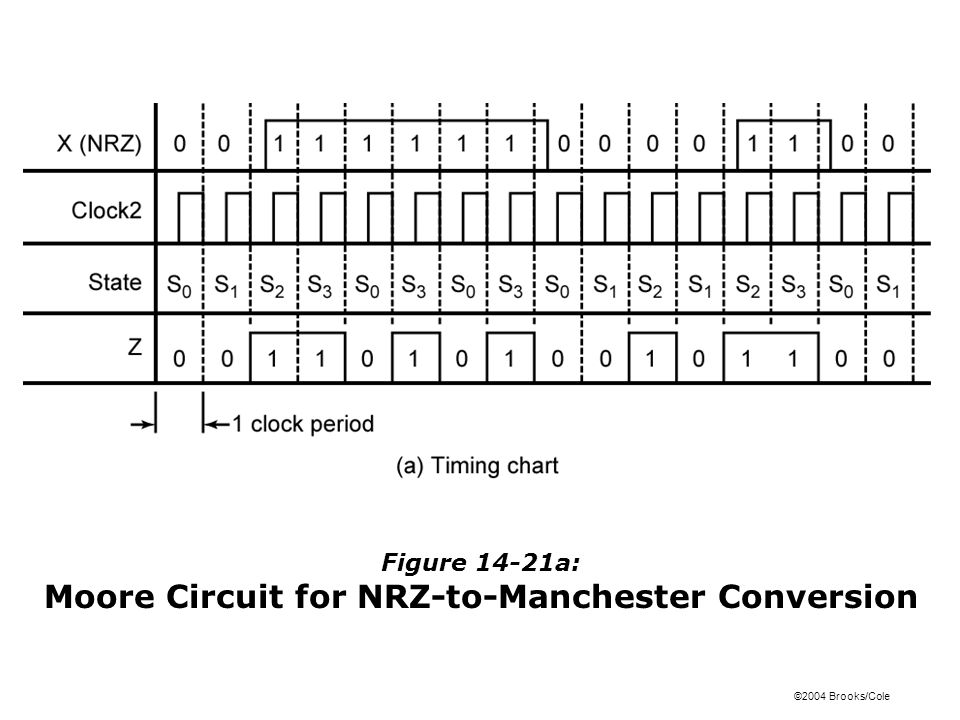 ©2004 Brooks/Cole Figure 14-21b: Moore Circuit for NRZ-to-Manchester Conversion (c) State table