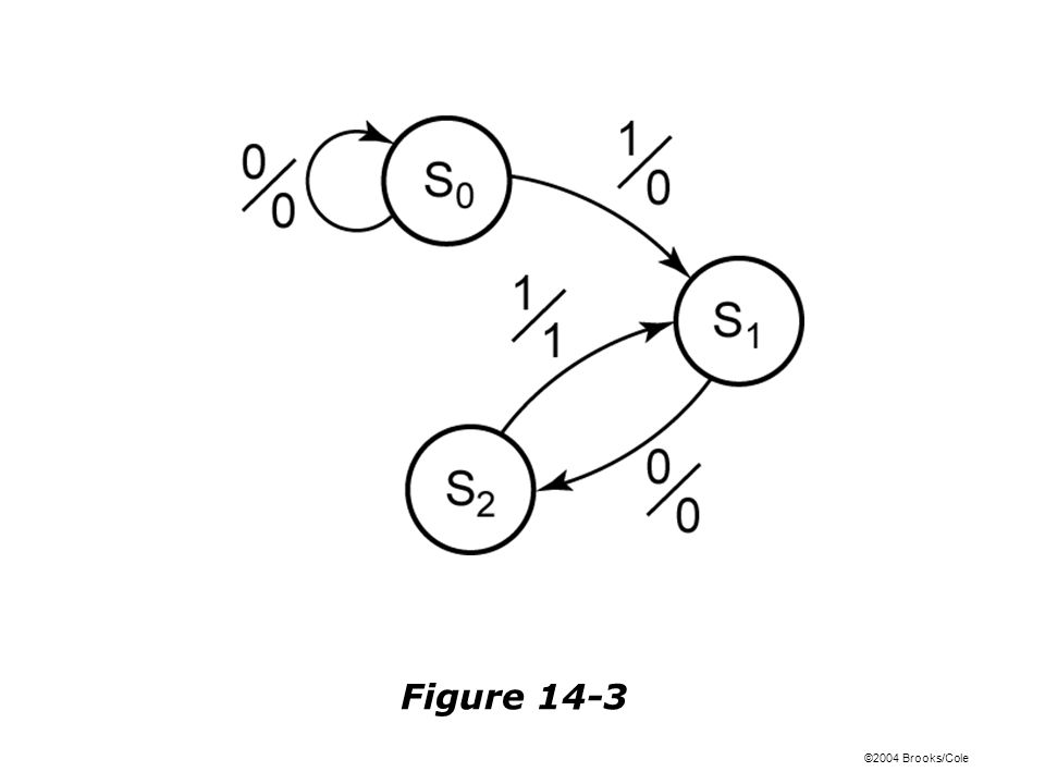 ©2004 Brooks/Cole Figure 14-4: Mealy State Graph for Sequence Detector