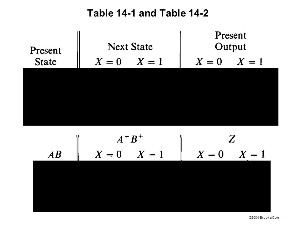 ©2004 Brooks/Cole Table 14-1 and Table 14-2