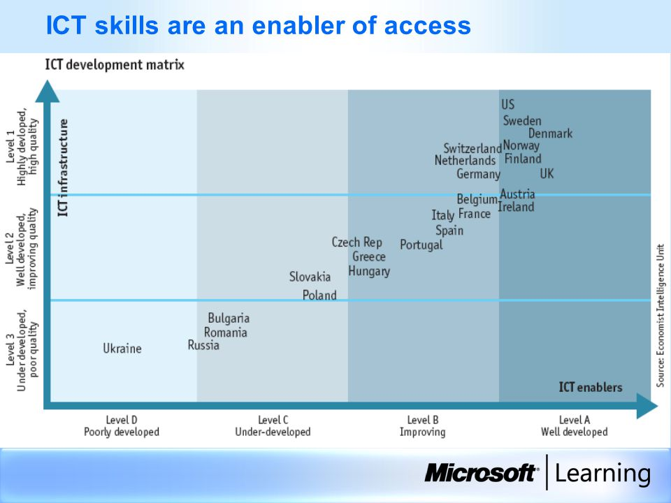 …All the evidence indicates that Europe faces a serious risk of a shortage of IT skills.