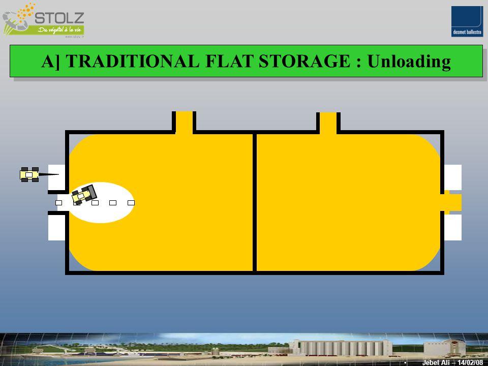 B] AUTOMATED FLAT STORAGE : Optimization of the storage Capacity B] AUTOMATED FLAT STORAGE : Optimization of the storage Capacity Jebel Ali – 14/02/08