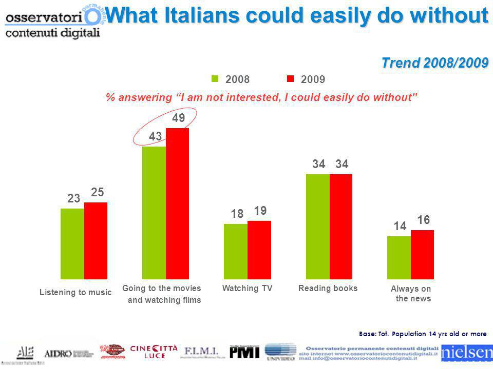 "Trend 2008/2009 What Italians could easily do without % answering ""I am not interested, I could easily do without"" 23 43 18 34 14 25 49 19 34 16 Liste"