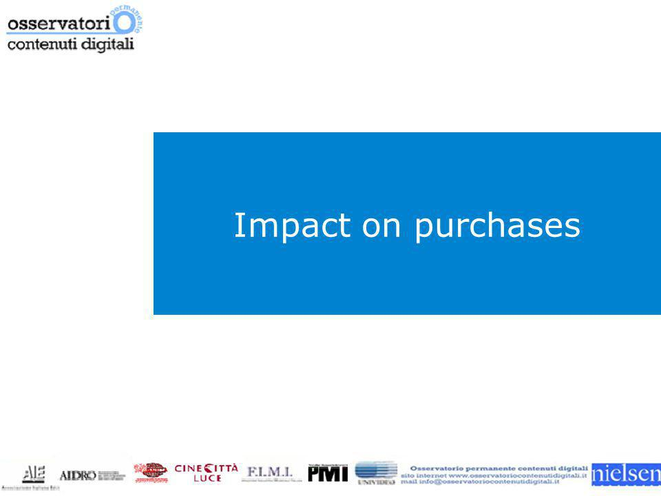 Impact on purchases