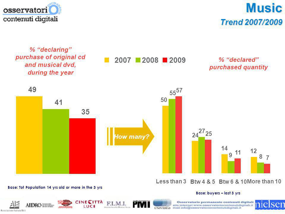 "Music Trend 2007/2009 % ""declared"" purchased quantity How many? Base: buyers – last 3 yrs 25 mil. 21 mil. 18 mil. 49 41 35 200720082009 50 24 14 12 55"