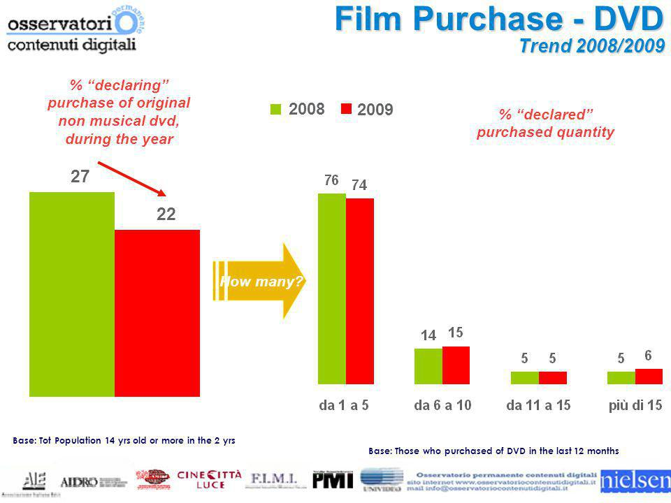 Base: Those who purchased of DVD in the last 12 months Film Purchase - DVD Trend 2008/2009 How many.