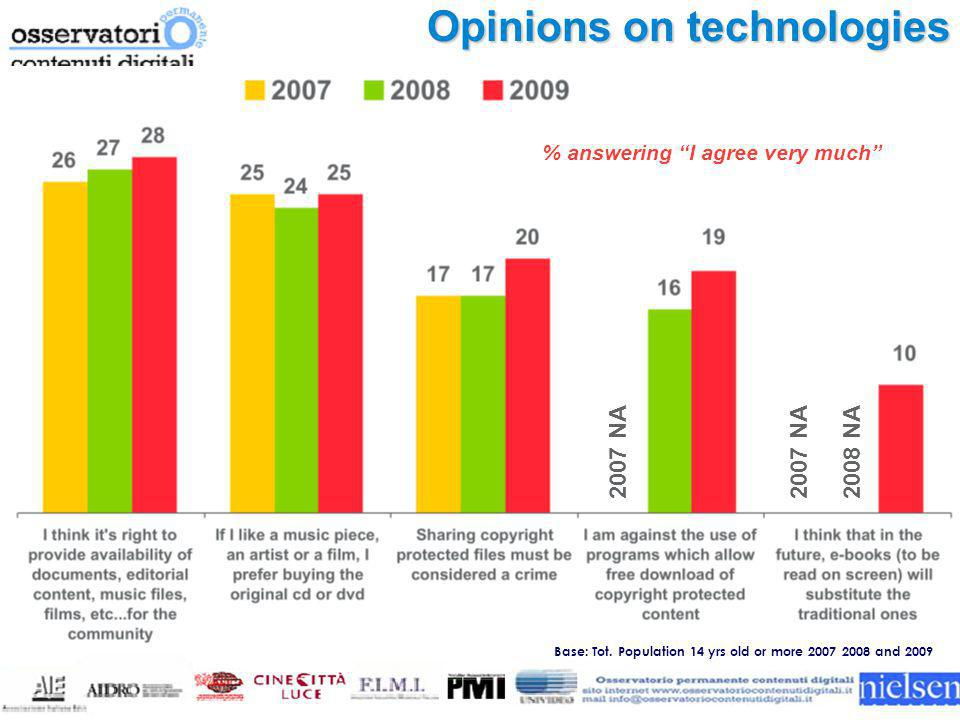 "Opinions on technologies % answering ""I agree very much"" Base: Tot. Population 14 yrs old or more 2007 2008 and 2009 2007 NA 2008 NA"