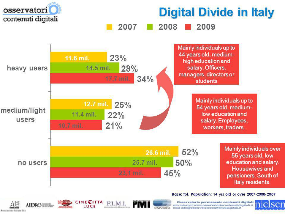 Digital Divide in Italy 200720082009 23% 25% 52% 28% 22% 50% 34% 21% 45% heavy users medium/light users no users 11.6 mil.