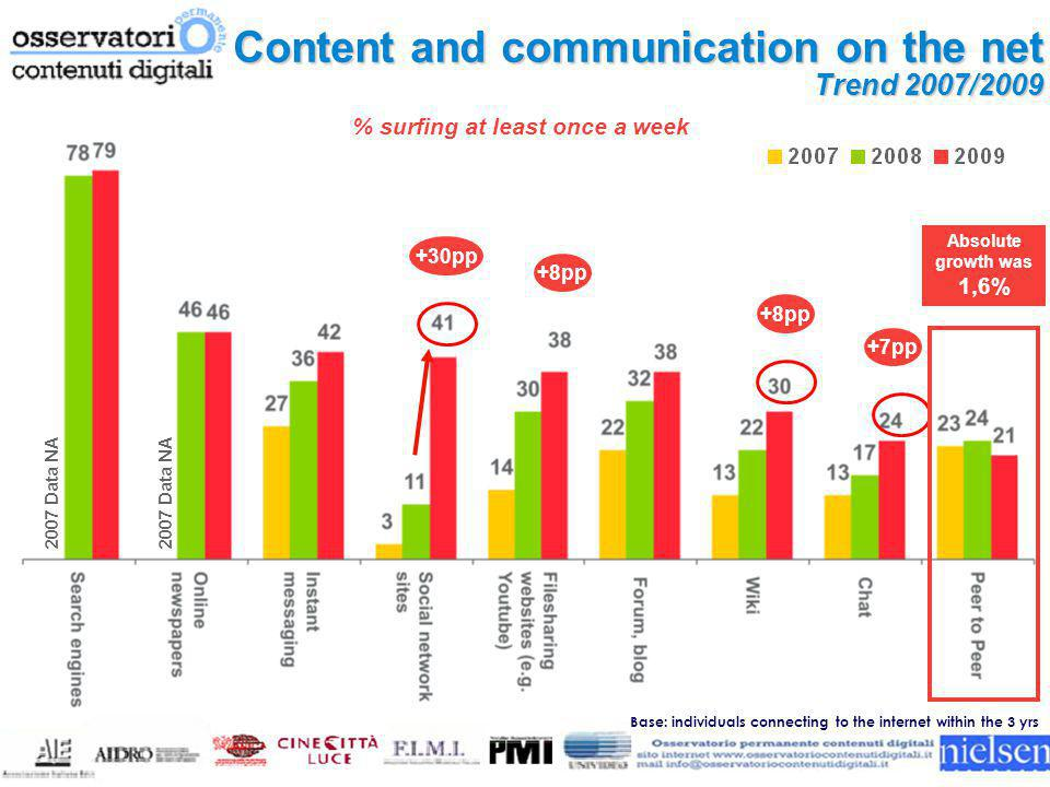 2007 Data NA Absolute growth was 1,6% +8pp +30pp +7pp +8pp Content and communication on the net Trend 2007/2009 % surfing at least once a week Base: individuals connecting to the internet within the 3 yrs 2007 Data NA