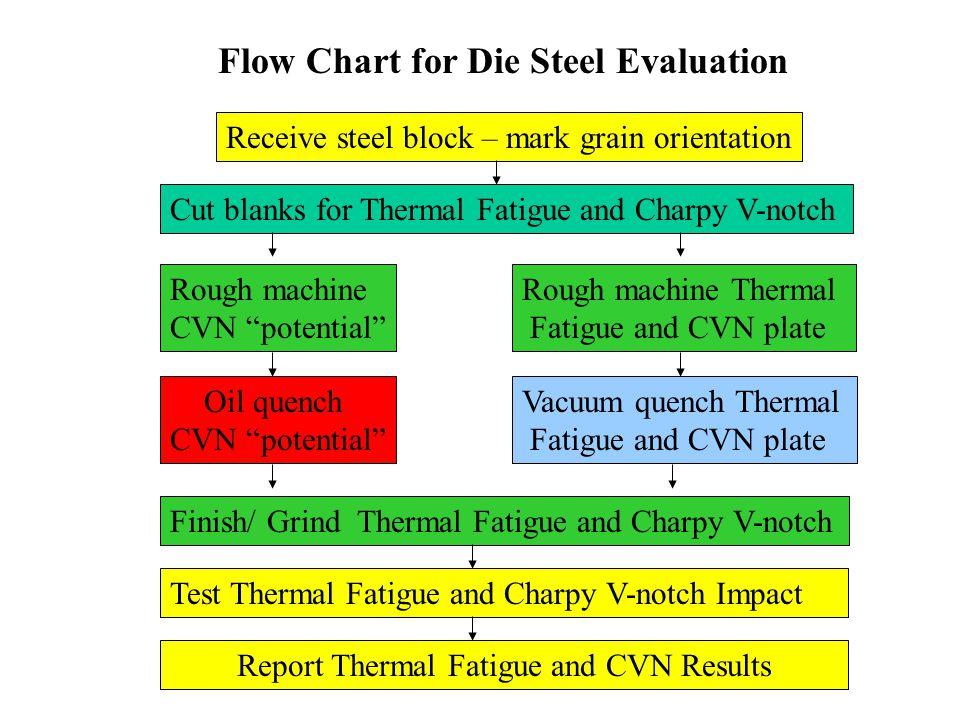 Average Maximum Crack Length Superior Steels (Vacuum Quench) 44-46HRC