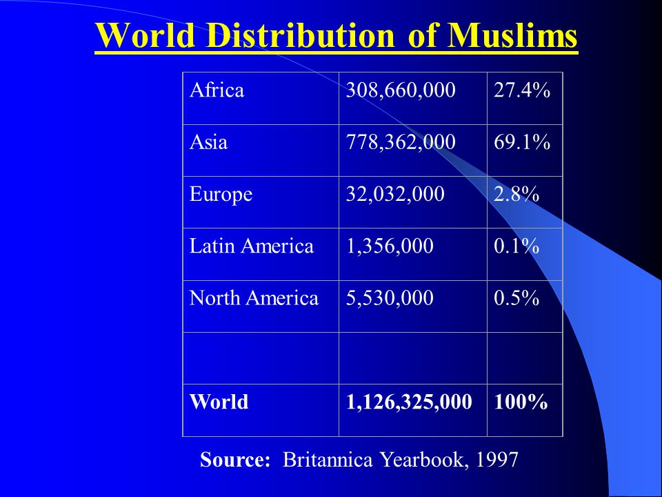 World Distribution of Muslims Africa308,660,00027.4% Asia778,362,00069.1% Europe32,032,0002.8% Latin America1,356,0000.1% North America5,530,0000.5% W