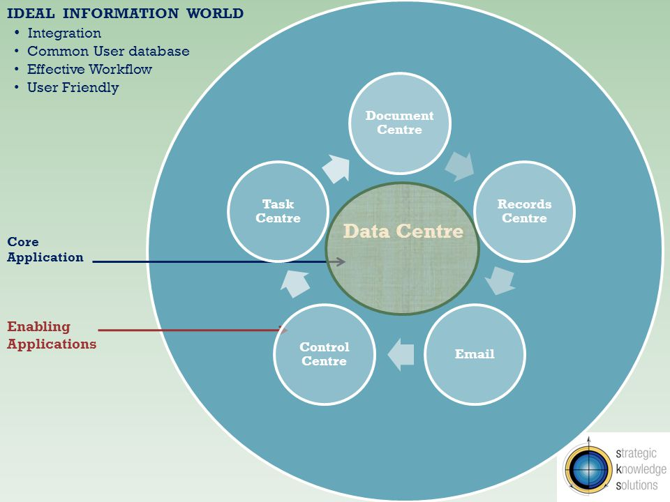 Data Centre Core Application Enabling Applications Functional Applications IDEAL INFORMATION WORLD Integration Common User database Effective Workflow User Friendly Other Corporate Systems Complaints Manager Policy Manager Risk Manager Ministerials Manager Property Manager Client Manager Document Centre Records Centre Email Control Centre Task Centre