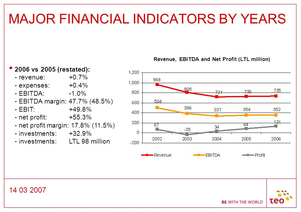 14 03 2007 MAJOR FINANCIAL INDICATORS BY YEARS 2006 vs 2005 (restated): - revenue: +0.7% - expenses: +0.4% - EBITDA: -1.0% - EBITDA margin: 47.7% (48.5%) - EBIT: +49.8% - net profit: +55.3% - net profit margin: 17.8% (11.5%) - investments: +32.9% - investments: LTL 98 million Revenue, EBITDA and Net Profit (LTL million)
