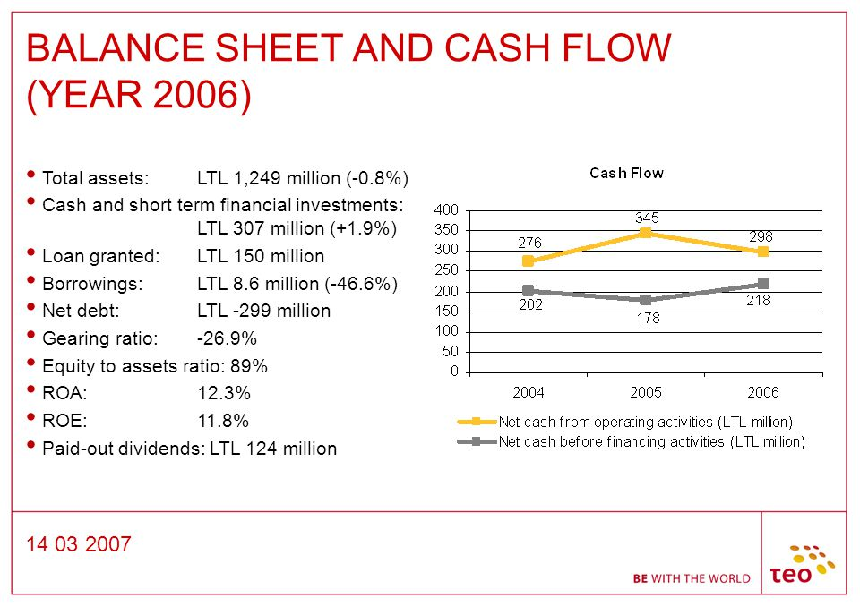 14 03 2007 BALANCE SHEET AND CASH FLOW (YEAR 2006) Total assets: LTL 1,249 million (-0.8%) Cash and short term financial investments: LTL 307 million (+1.9%) Loan granted: LTL 150 million Borrowings: LTL 8.6 million (-46.6%) Net debt: LTL -299 million Gearing ratio: -26.9% Equity to assets ratio: 89% ROA: 12.3% ROE: 11.8% Paid-out dividends: LTL 124 million
