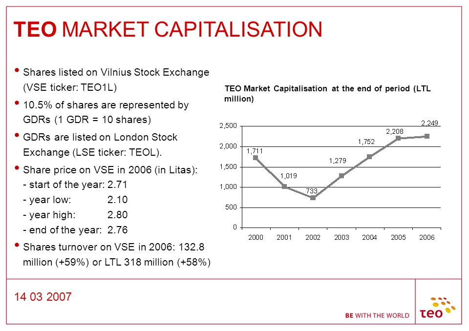 14 03 2007 TEO Market Capitalisation at the end of period (LTL million) TEO MARKET CAPITALISATION Shares listed on Vilnius Stock Exchange (VSE ticker: TEO1L) 10.5% of shares are represented by GDRs (1 GDR = 10 shares) GDRs are listed on London Stock Exchange (LSE ticker: TEOL).