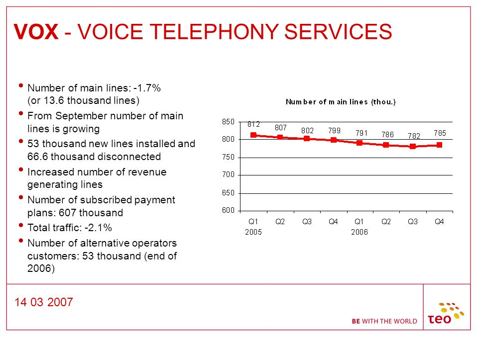 14 03 2007 VOX - VOICE TELEPHONY SERVICES Number of main lines: -1.7% (or 13.6 thousand lines) From September number of main lines is growing 53 thousand new lines installed and 66.6 thousand disconnected Increased number of revenue generating lines Number of subscribed payment plans: 607 thousand Total traffic: -2.1% Number of alternative operators customers: 53 thousand (end of 2006)