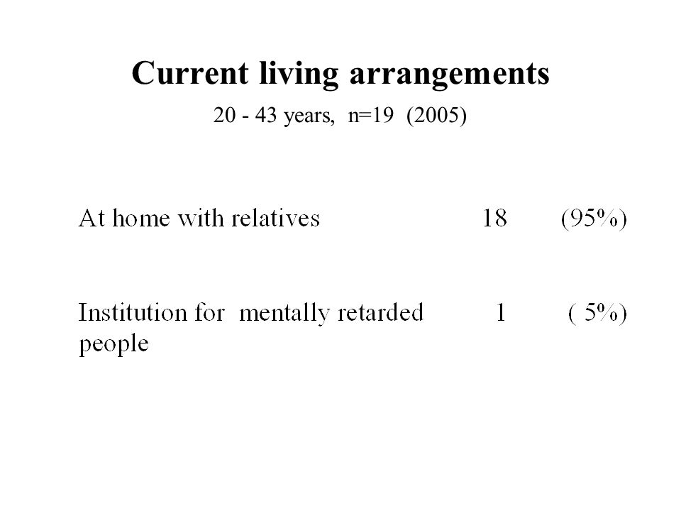Current living arrangements 20 - 43 years, n=19 (2005)